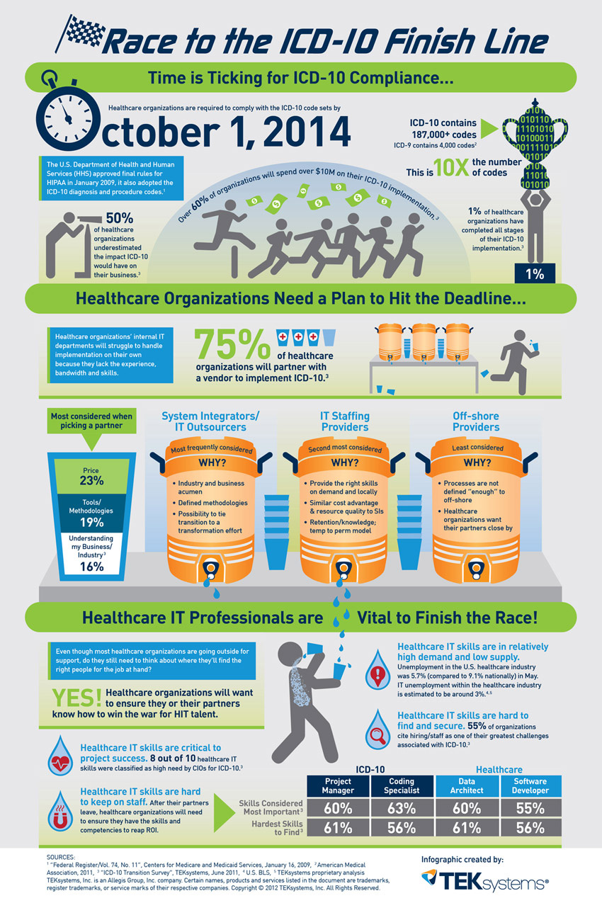 Race To The Icd 10 Finish Line Infographic