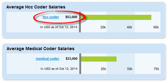 hcc coder vs medical coder salary