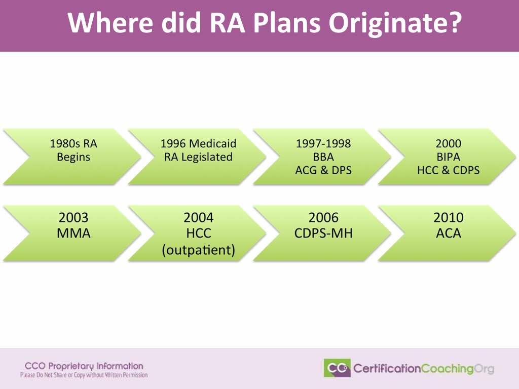 Where Did the Risk Adjustment Plans Originate