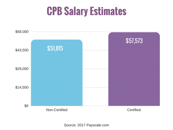 Chart - CPB Salary Estimates