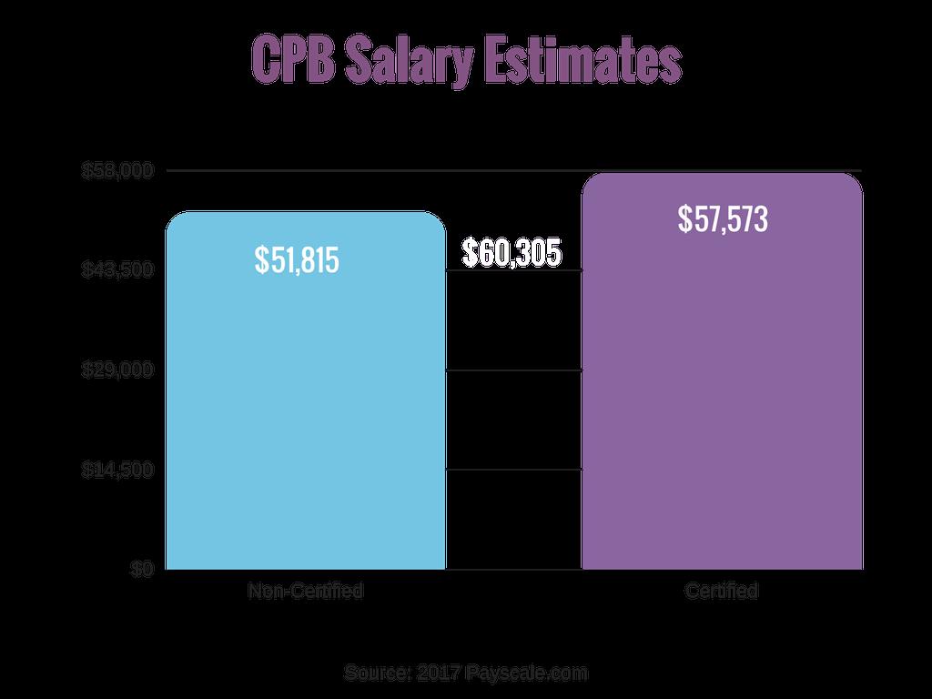 Chart - CPB Salary Estimates