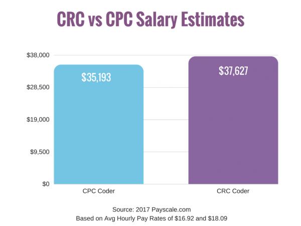 Chart - CRC vs CPC Salary Estimates