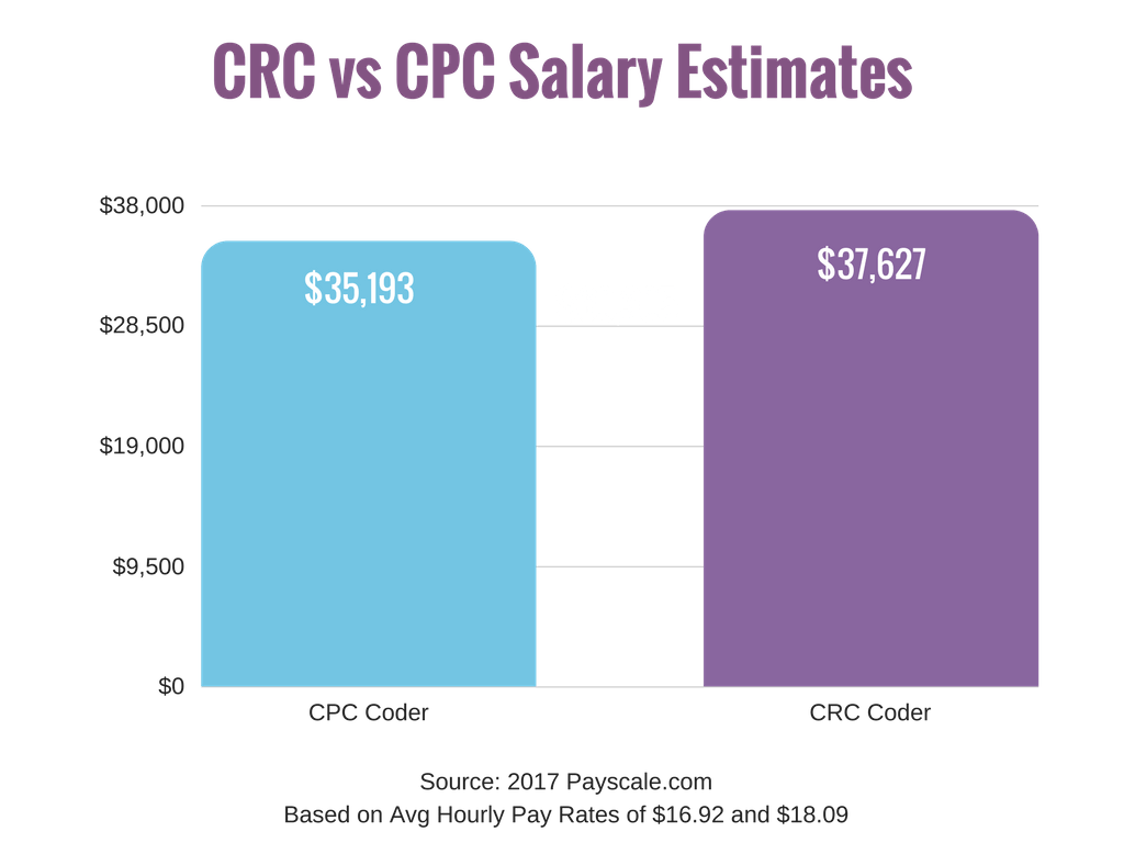 Chart - CRC vs CPC Salary Estimates