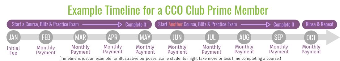 CCO Club Prime Timeline