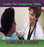 Codes for Neoplasm Table — CCO Medical Coding Tips